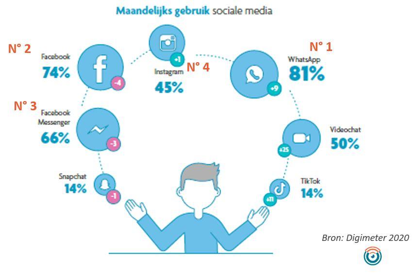 Overzicht Digimeter 4 belangrijkste social mediakanalen